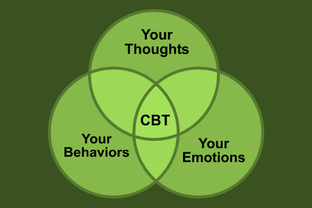 effective behavioral and cognitive techniques for managing stress Cognitive therapy techniques for stress reduction  harry  managing the stress of your everyday  can stress diminish the effects of cognitive behavioral therapy.